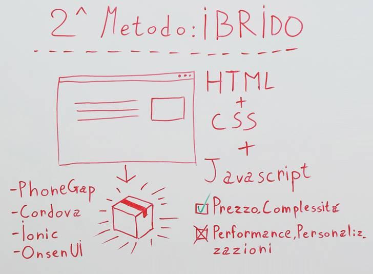 Sviluppare app ibride con HTML, CSS e Javascript (Cordova/Phonegap)