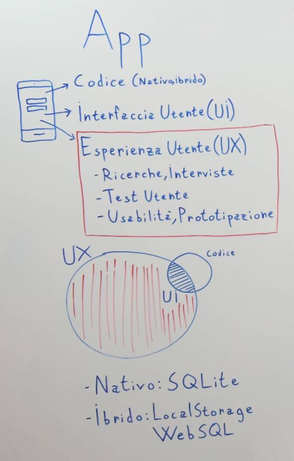 Elementi che compongono un'applicazione mobile: Codice, UI e UX