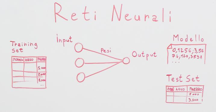 reti-neurali-training-set-input-pesi-output-modello-test-set