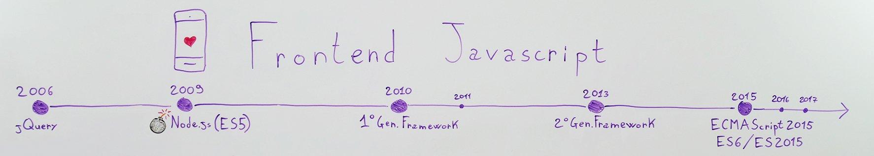 javascript-jquery-nodejs-es5-framework-prima-generazione-seconda-ecmascript-es6-es2015-es7-es2016-es8-es2017